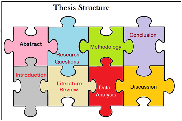 how-to-write the-thesis